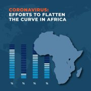 Coronavirus Efforts to Flatten the curve in Africa