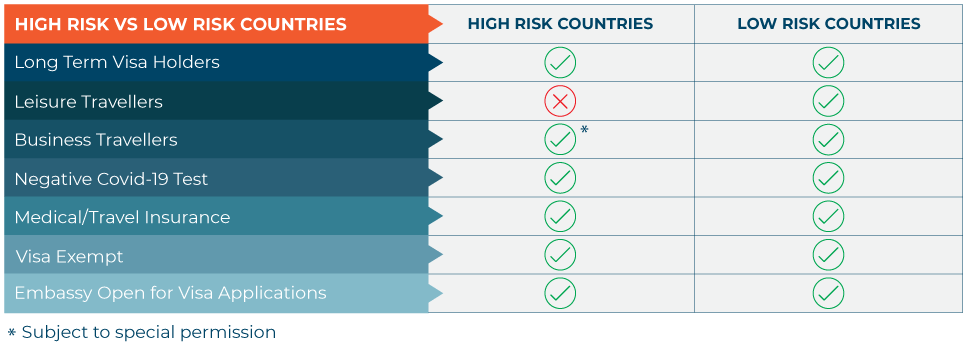 High-Risk-vs-Low-Risk-Countries-table