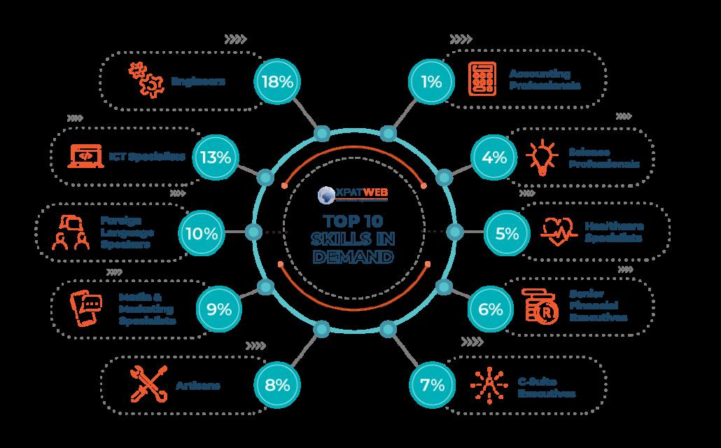 2021-Critical-Skills-Survey-Report
