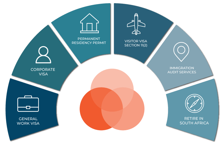 Popular Visa Categories Wheel